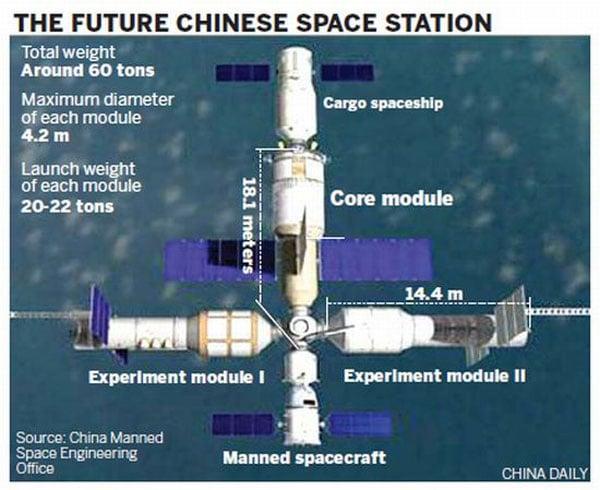 china iss module 2