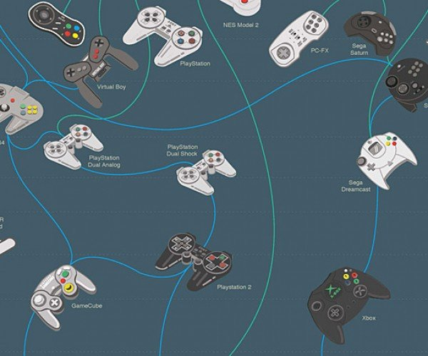 video game controller evolutionary tree v2 by pop chart lab 5