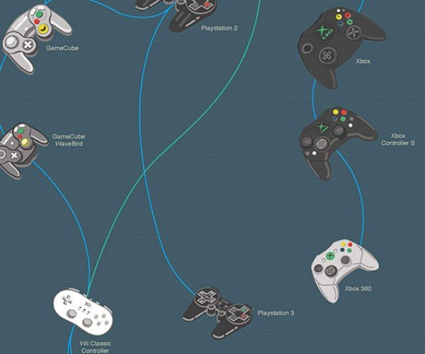 video game controller evolutionary tree v2 by pop chart lab 6