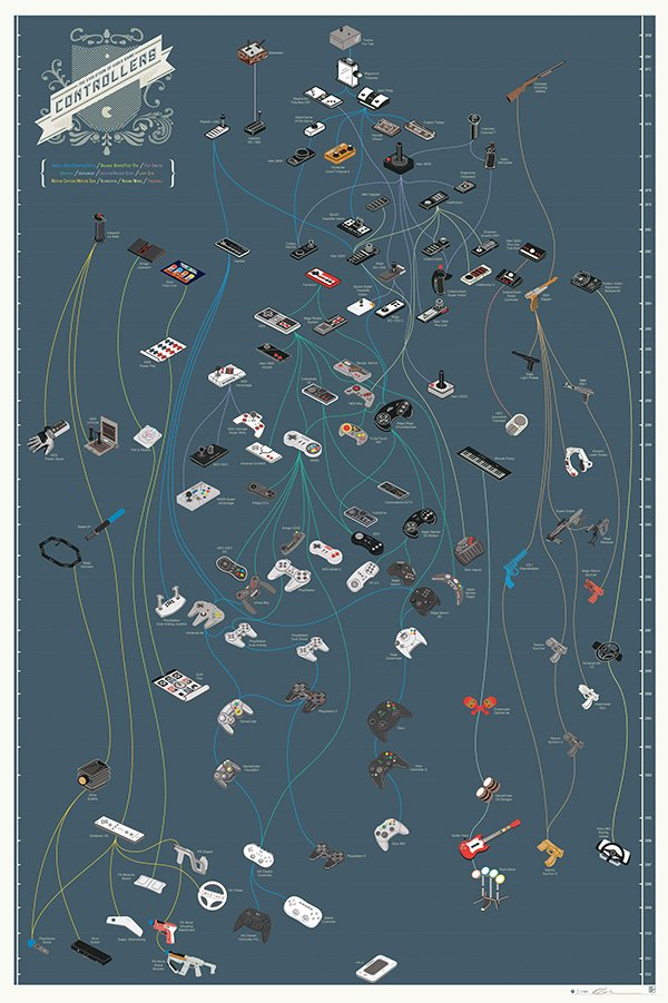 video game controller evolutionary tree v2 by pop chart lab