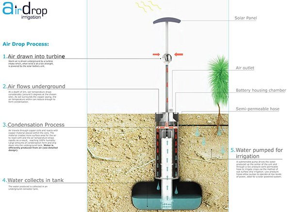 Airdrop Irrigation System Makes Water Appear Out Of Thin