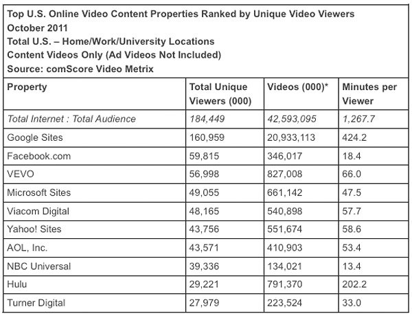 comscore video plays october 2011