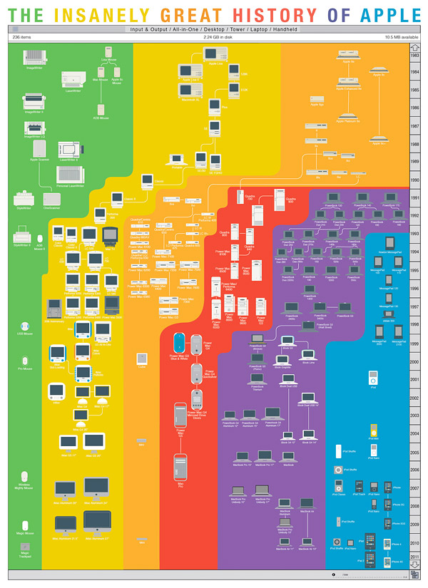 insanely_great_history_of_apple_1