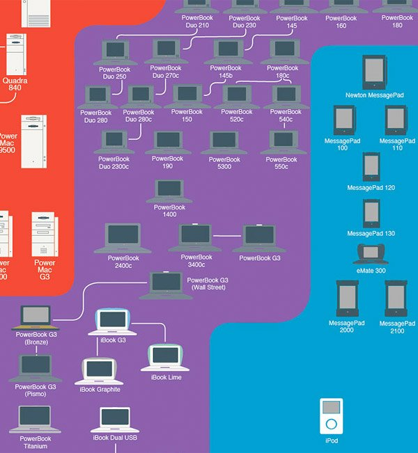 insanely_great_history_of_apple_3