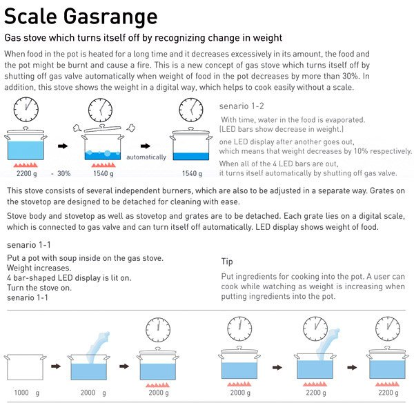 scale_gas_range_diagram