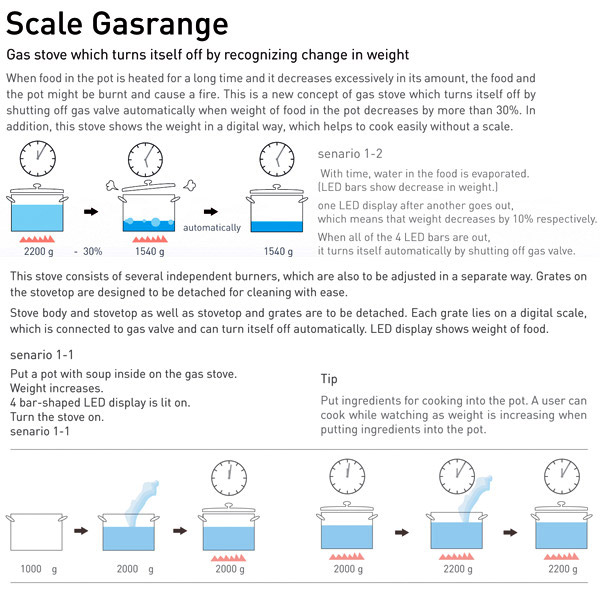 scale gas range diagram