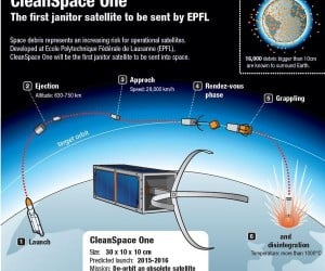 Swiss Satellite Aims to Clean up Space Junk