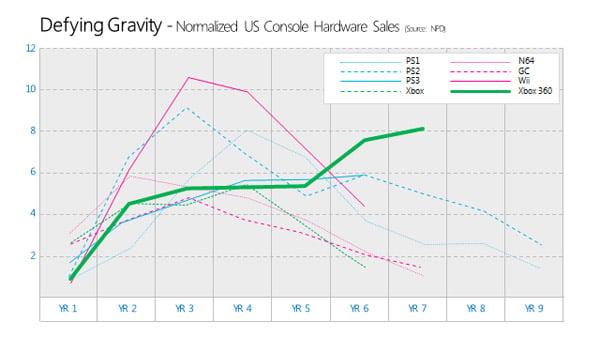 xbox_360_sales_graph