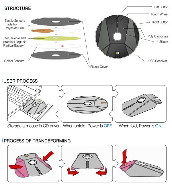 flat cd mouse by taewon hwang 3