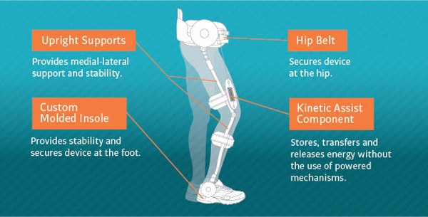 cadence biomedical kinetic kickstart orthosis exoskeleton