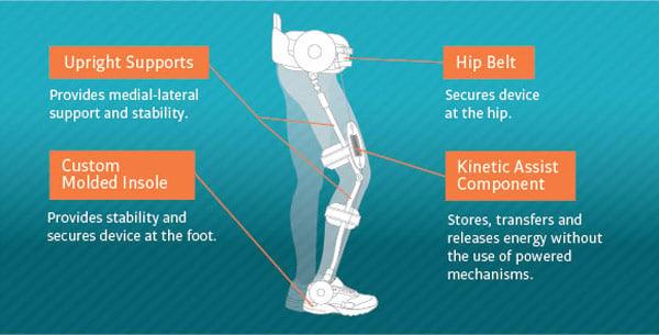cadence biomedical kinetic kickstart orthosis exoskeleton