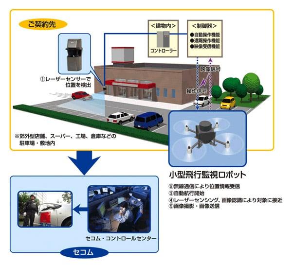 secom_surveillance_drone