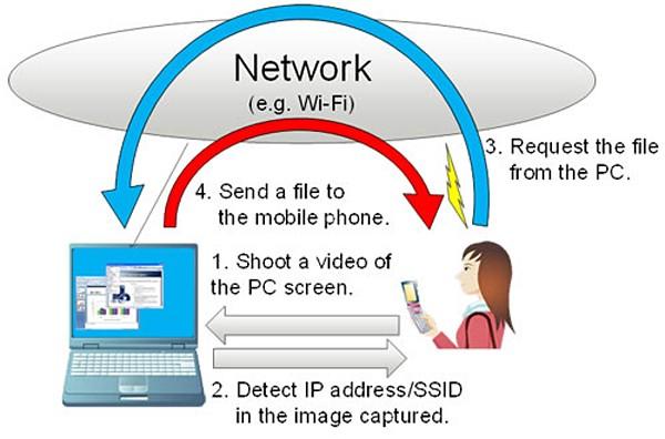 fujitsu-laboratories-intermediary-image-communications-technology-for-PC-4