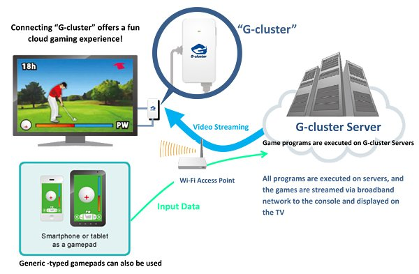 g cluster cloud gaming platform 2
