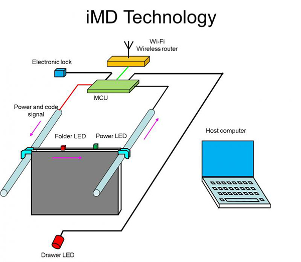 imd-smart-filing-system-by-imicrodata-2