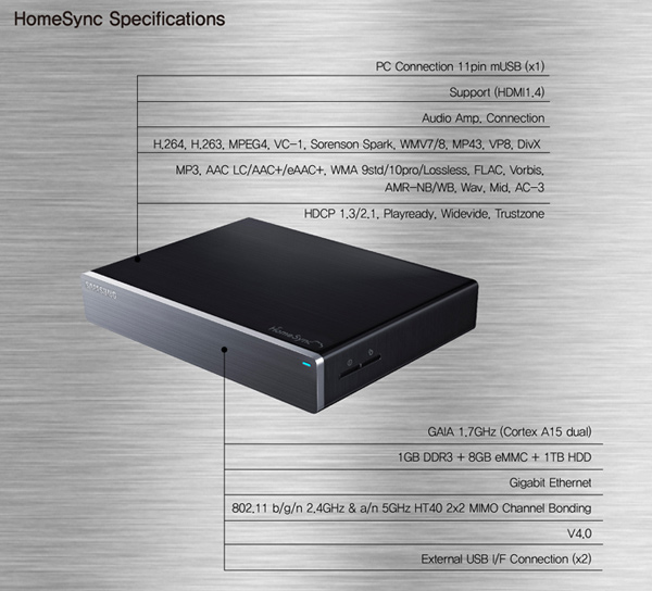 samsung homesync google tv media specs