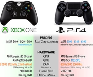 Xbox One vs. PS4 Comparison Chart Made by Heroic Gamer