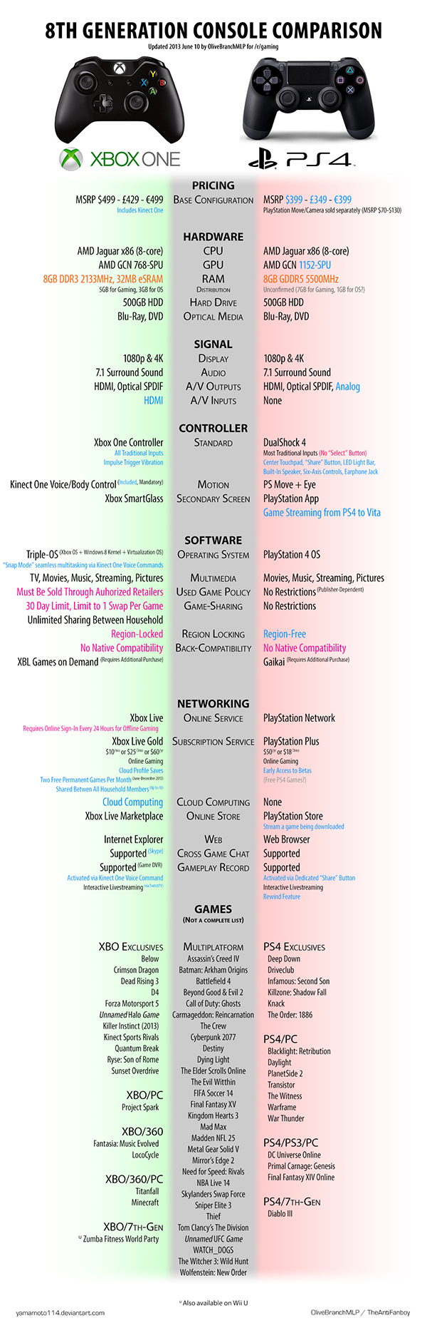 xbox-one-playstation-4-console-comparison-by-nicolas-olive-branch-ha