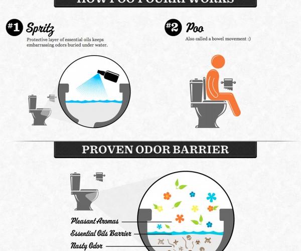 Poo-pourri Stops Eau de Toilet