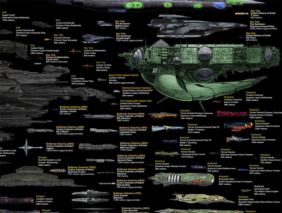 A Visual Comparison of Sci-Fi Spaceships - Technabob
