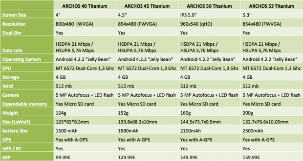 archos titanium phones 2 620x331
