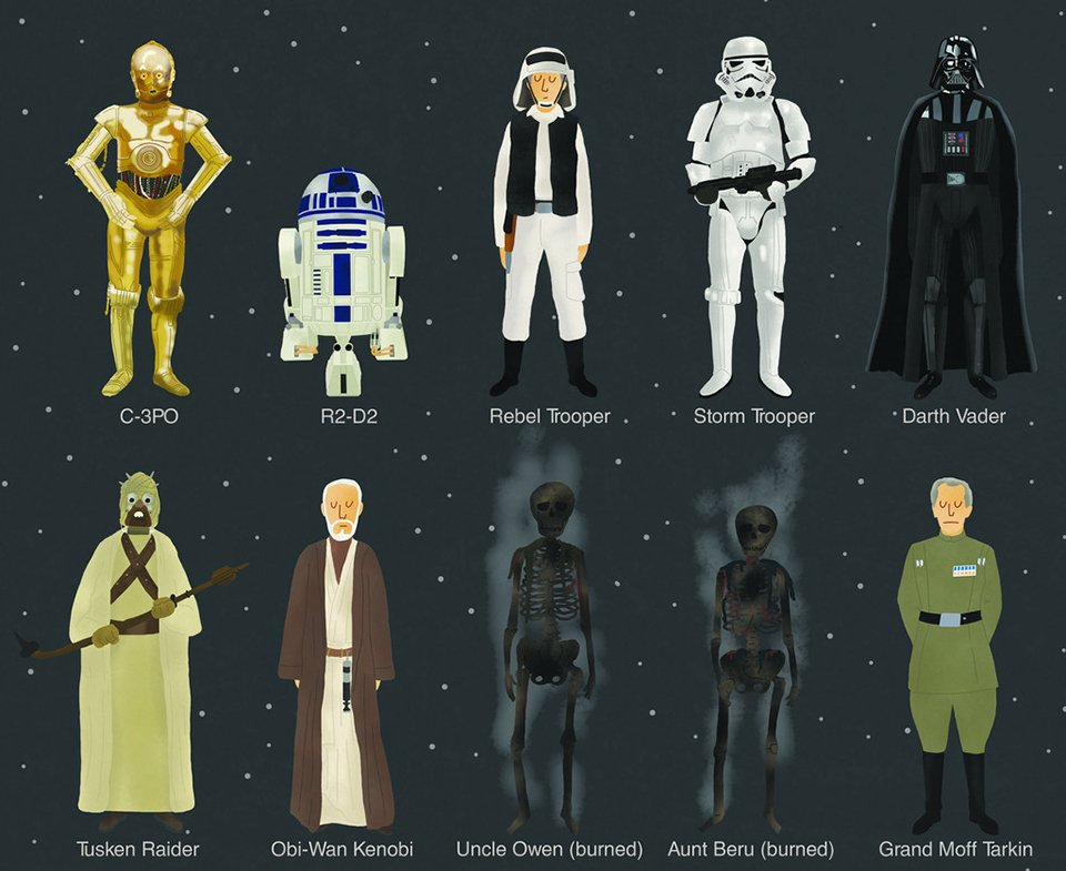 Star Wars Episode IV - VI Character Poster: A Long, Long List ... Starwars