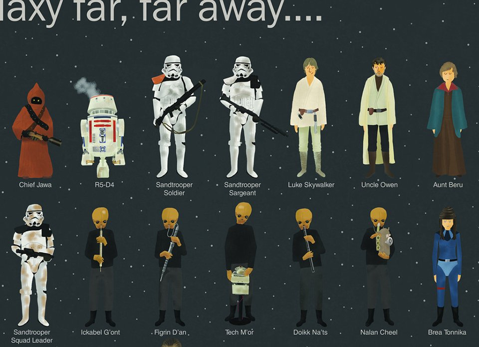 Star wars characters list star wars episode iv vi