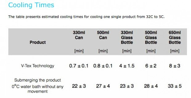 v tex rapid cooling technology by enviro cool 2 620x320