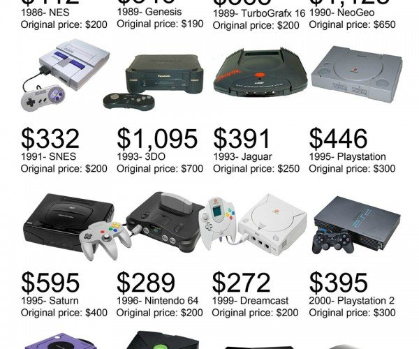 What Would Classic Game Consoles Cost Today?
