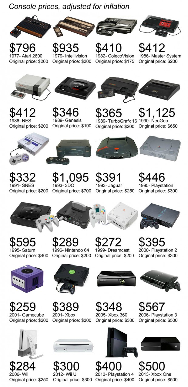 console_prices