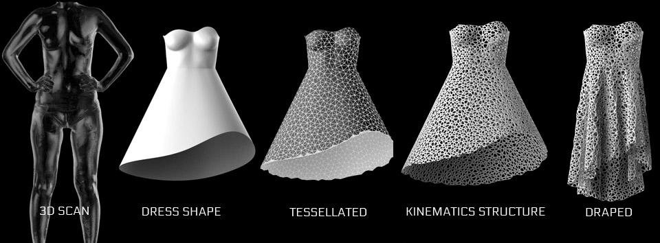 how to make sla printed parts flexible