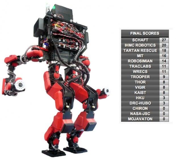 schaft robot wins 620x566