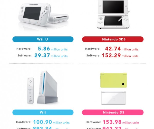 Wii U Sold Fewer Units in 2013 than PS4 and Xbox One Sold in Two Months
