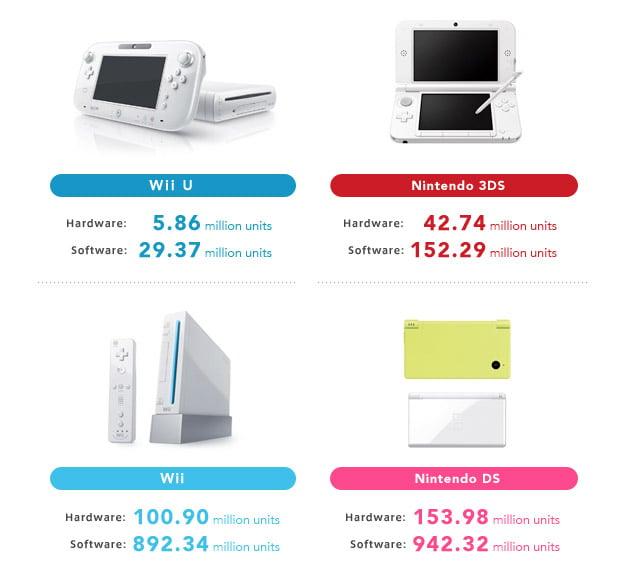 nintendo_wii_u_sales_2013
