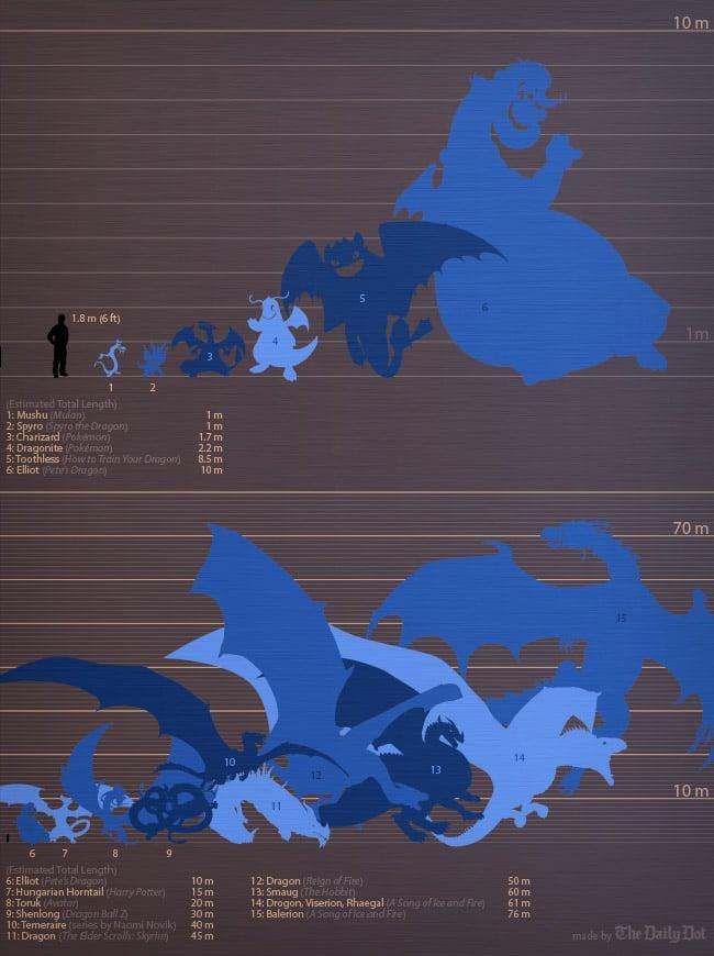the dragon size comparison chart technabob