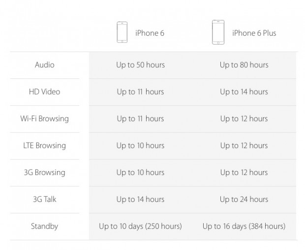 iphone_6_battery_life