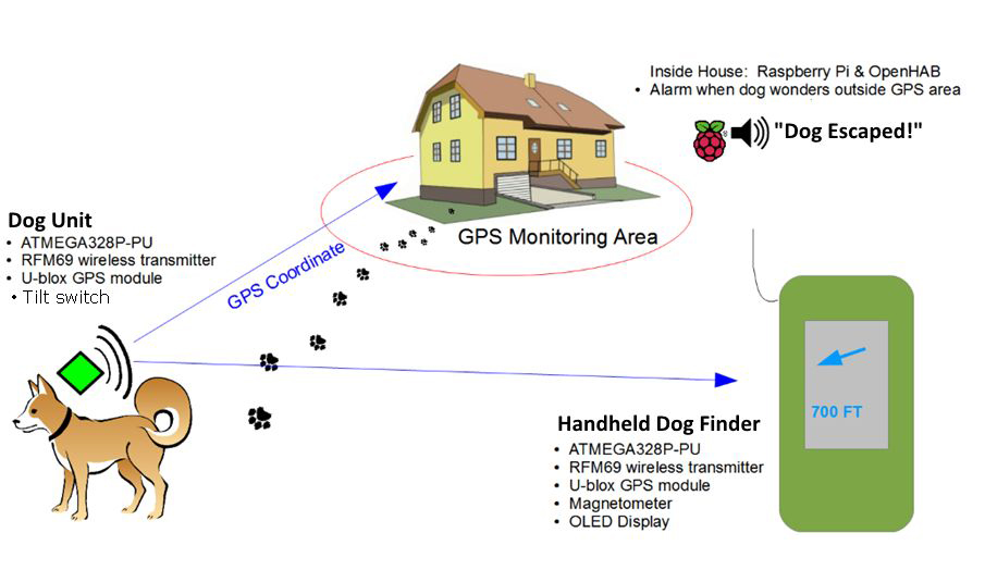 DIY Dog Tracker Sniffs out When & Where Your Dog Poops