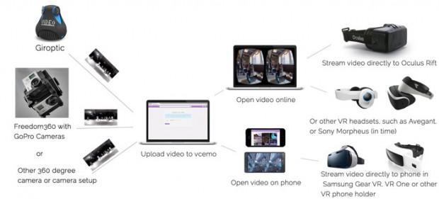 vcemo-360-video-streaming-website-3