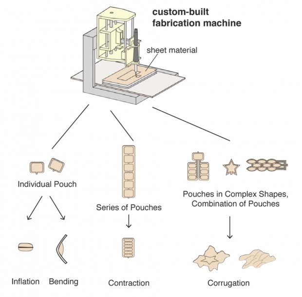 sticky_actuators_air_pouches_for_animated_objects_MIT_university_of_tokyo_2