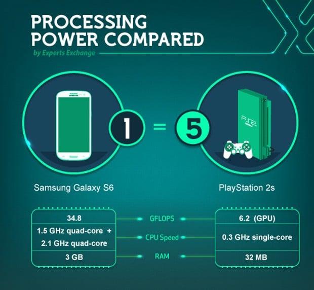 gadget_processing_power_comparison_by_expert_exchange_1