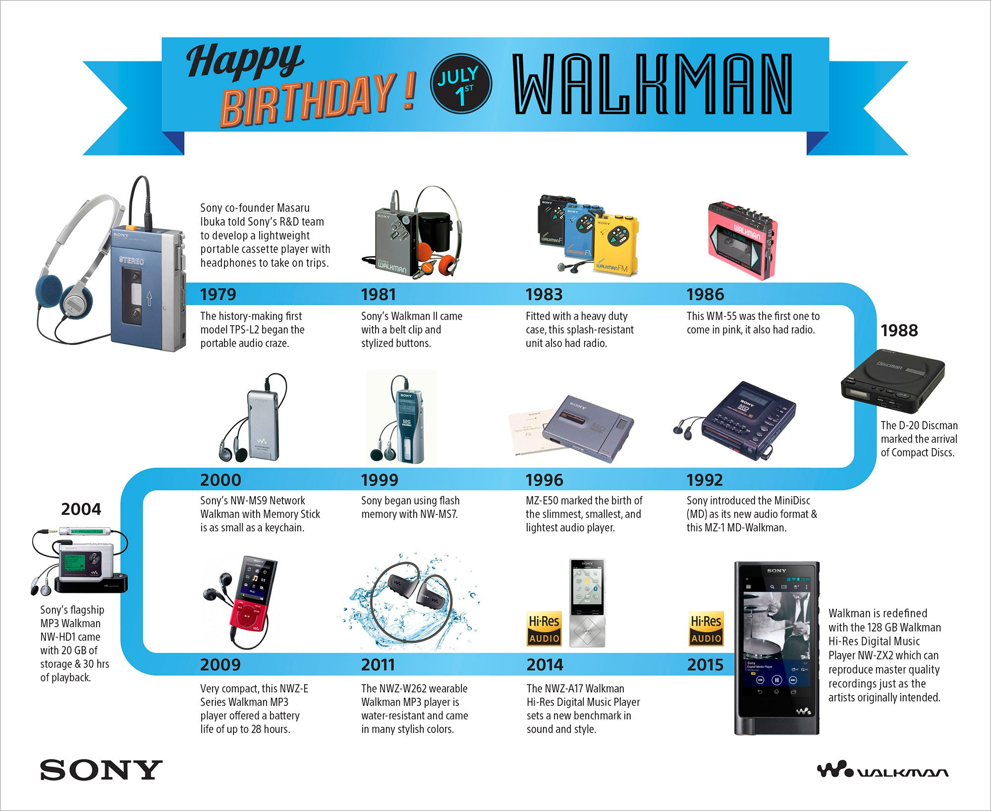 the history of sony A brief history of the walkman by jake rossen july 1, 2015  sony dubbed it the walkman, and it insisted it would revolutionize how the world consumed music.