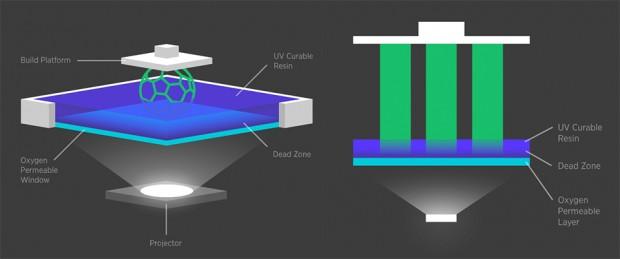 carbon3d_clip_oxygen_technology_1