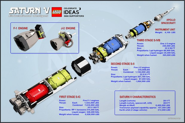 lego_apollo_11_saturn_v_rocket_by_saabfan_and_whatsuptoday_2
