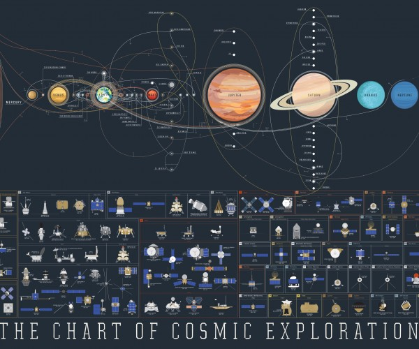 Cosmic Exploration Poster Shows Man's Space Efforts in One Graphic