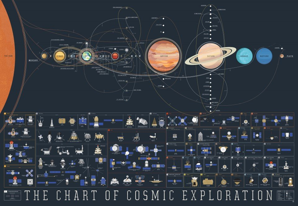 cosmic_exploration_poster_pop_chart_lab_1
