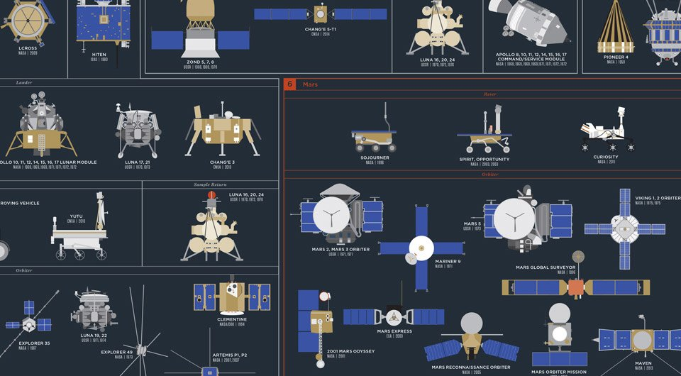 cosmic_exploration_poster_pop_chart_lab_2