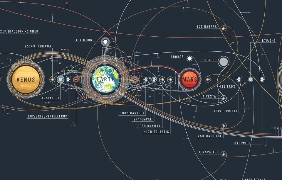 Cosmic Exploration Poster Shows Man S Space Efforts In One