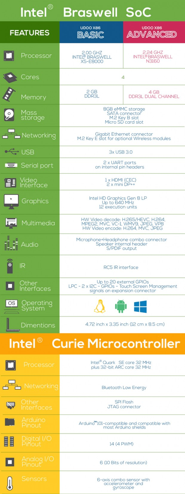 udoo_x86_intel_atom_celeron_arduino_101_development_board_4