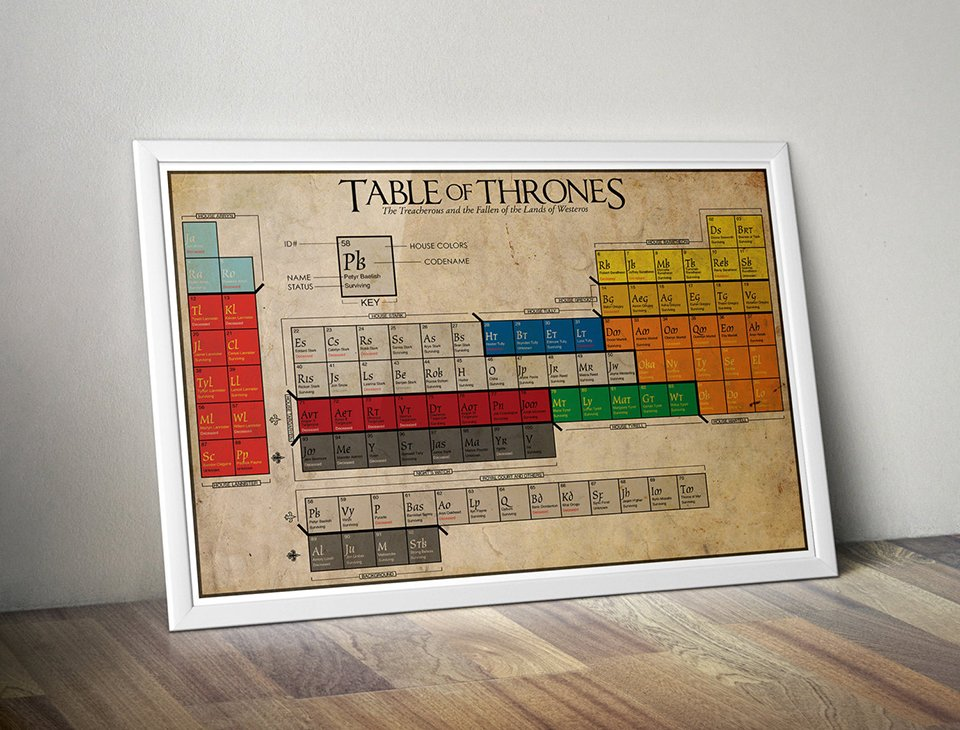 Game of thrones periodic table noble houses technabob the table of thrones gives each major character their own symbol and number a color based on their house or other grouping and most importantly states urtaz Image collections