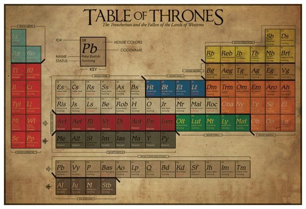 game_of_thrones_periodic_table_by_the_geekerie_2